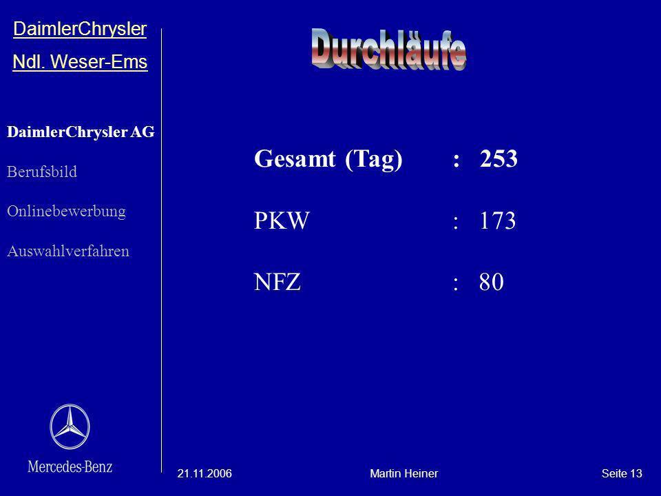 DaimlerChrysler Ndl. Weser-Ems 21.11.2006Martin HeinerSeite 13 DaimlerChrysler AG Berufsbild Onlinebewerbung Auswahlverfahren Gesamt (Tag): 253 PKW: 1