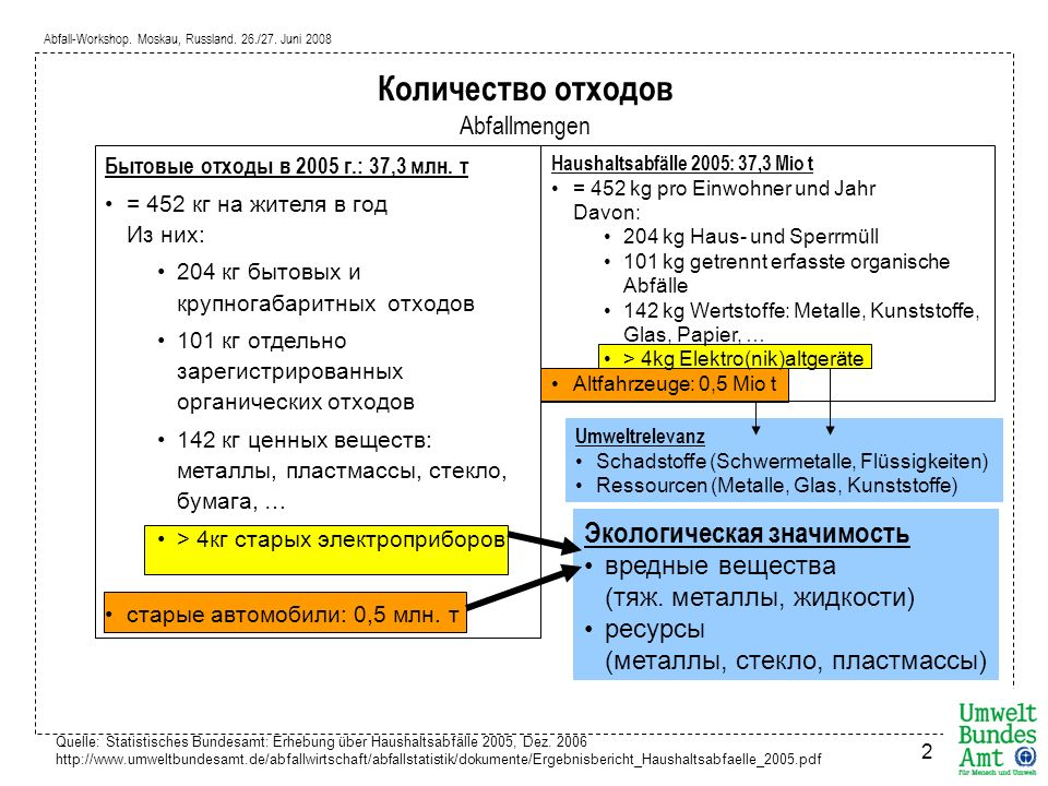 Abfall-Workshop. Moskau, Russland. 26./27. Juni 2008 2 Количество отходов Abfallmengen Quelle: Statistisches Bundesamt: Erhebung über Haushaltsabfälle
