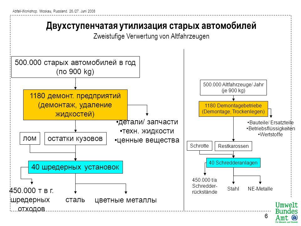Abfall-Workshop. Moskau, Russland. 26./27. Juni 2008 6 500.000 старых автомобилей в год (по 900 kg) 1180 демонт. предприятий (демонтаж, удаление жидко