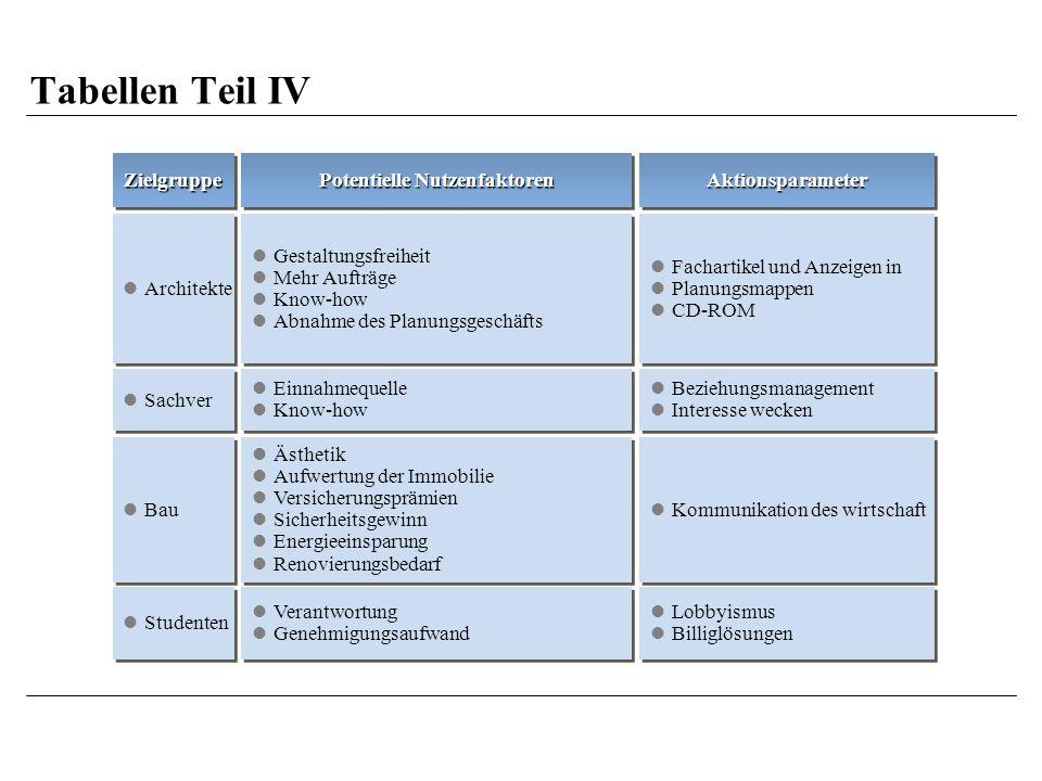 Tabellen Teil IV ZielgruppeZielgruppeAktionsparameterAktionsparameter Bau Kommunikation des wirtschaft Architekte Fachartikel und Anzeigen in Planungsmappen CD-ROM Fachartikel und Anzeigen in Planungsmappen CD-ROM Studenten Lobbyismus Billiglösungen Lobbyismus Billiglösungen Sachver Potentielle Nutzenfaktoren Ästhetik Aufwertung der Immobilie Versicherungsprämien Sicherheitsgewinn Energieeinsparung Renovierungsbedarf Ästhetik Aufwertung der Immobilie Versicherungsprämien Sicherheitsgewinn Energieeinsparung Renovierungsbedarf Gestaltungsfreiheit Mehr Aufträge Know-how Abnahme des Planungsgeschäfts Gestaltungsfreiheit Mehr Aufträge Know-how Abnahme des Planungsgeschäfts Verantwortung Genehmigungsaufwand Verantwortung Genehmigungsaufwand Einnahmequelle Know-how Einnahmequelle Know-how Beziehungsmanagement Interesse wecken Beziehungsmanagement Interesse wecken