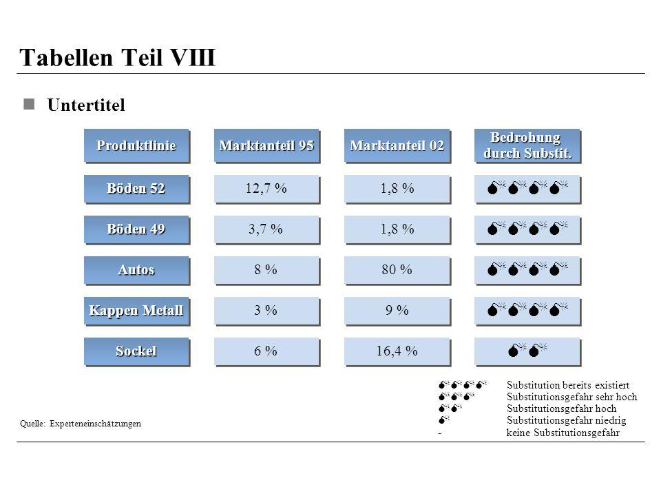Tabellen Teil VIII Untertitel ProduktlinieProduktlinie Böden 52 Böden 49 AutosAutos Kappen Metall SockelSockel Marktanteil 95 12,7 % 3,7 % 8 % 3 % 6 % Marktanteil 02 1,8 % 80 % 9 % 16,4 % Bedrohung durch Substit.