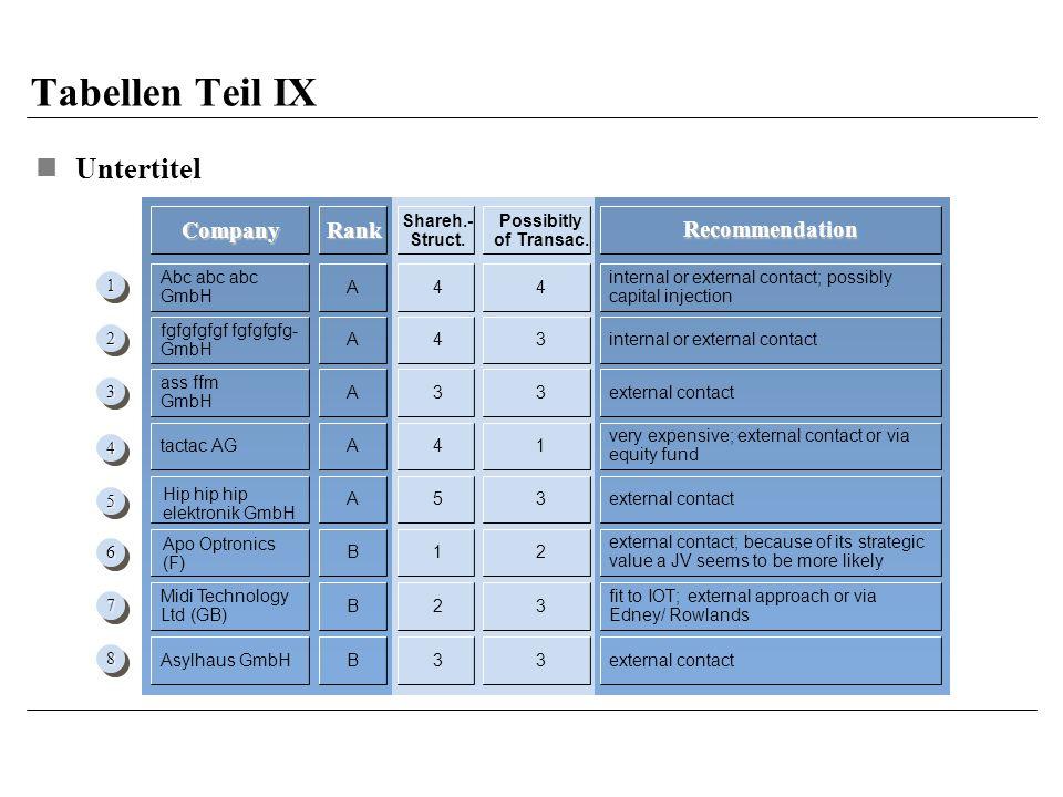 Tabellen Teil IX Untertitel Recommendation 11 22 33 44 55 66 77 88 Company Possibitly of Transac.