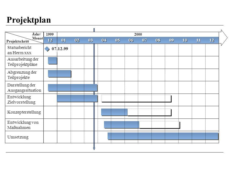 Projektplan Jahr/ Monat Projektschritt 19992000 Statusbericht an Herrn xxx Ausarbeitung der Teilprojektpläne Abgrenzung der Teilprojekte Darstellung der Ausgangssituation Entwicklung Zielvorstellung Entwicklung von Maßnahmen Umsetzung 12010203040506070809101112 07.12.99 Konzepterstellung