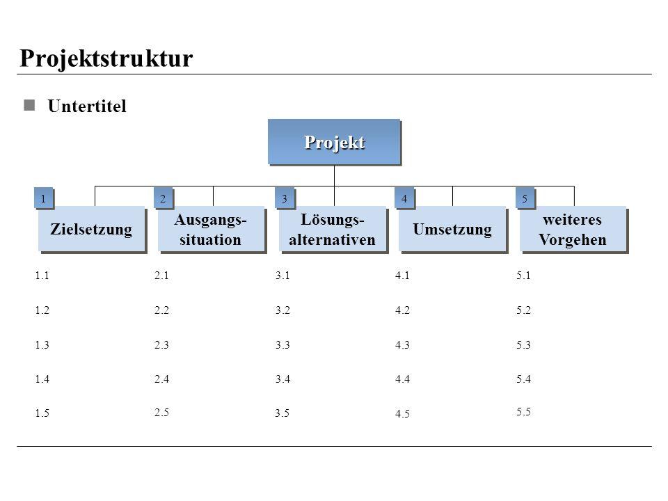 Projektstruktur Untertitel 4.5 Umsetzung 4.1 4.2 4.3 4.4 4 4 ProjektProjekt weiteres Vorgehen weiteres Vorgehen 5.1 5.2 5.3 5.4 5 5 Lösungs- alternativen Lösungs- alternativen 3.1 3.2 3.3 3.4 3 3 Ausgangs- situation Ausgangs- situation 2.1 2.2 2.3 2.4 2 2 Zielsetzung 1.1 1.2 1.3 1.4 1 1 5.5 3.5 2.5 1.5