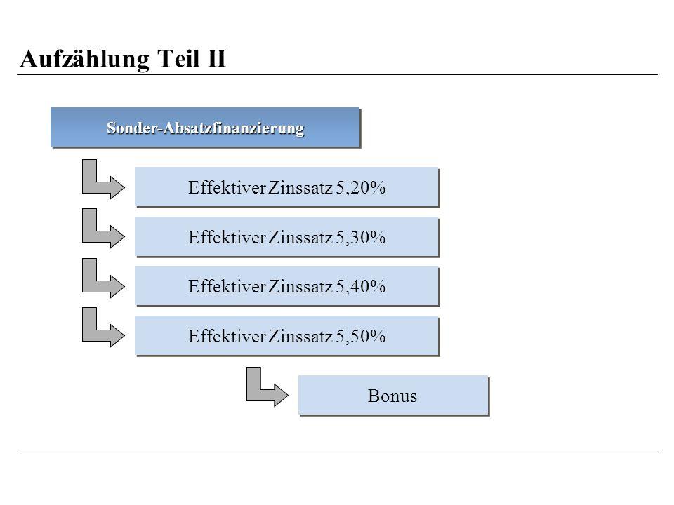 Aufzählung Teil II Sonder-AbsatzfinanzierungSonder-Absatzfinanzierung Effektiver Zinssatz 5,20% Effektiver Zinssatz 5,30% Effektiver Zinssatz 5,40% Effektiver Zinssatz 5,50% Bonus