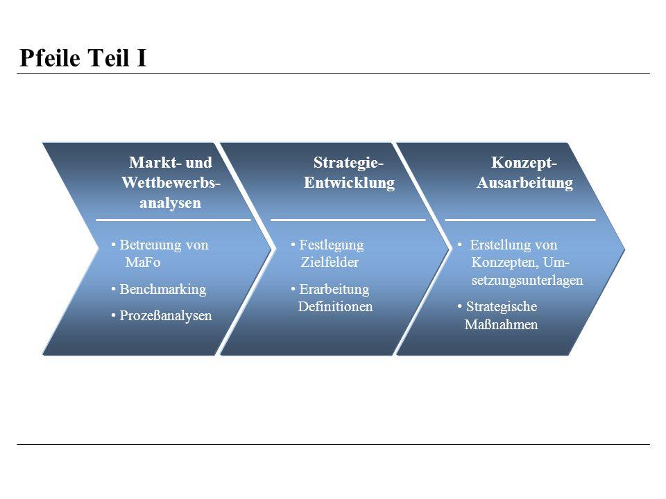 Pfeile Teil I Markt- und Wettbewerbs- analysen Strategie- Entwicklung Konzept- Ausarbeitung Betreuung von MaFo Benchmarking Prozeßanalysen Festlegung Zielfelder Erarbeitung Definitionen Erstellung von Konzepten, Um- setzungsunterlagen Strategische Maßnahmen