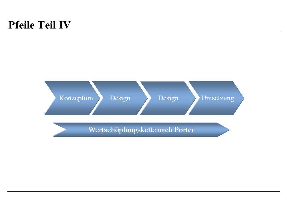 Pfeile Teil IV DesignUmsetzungKonzeption Wertschöpfungskette nach Porter Design