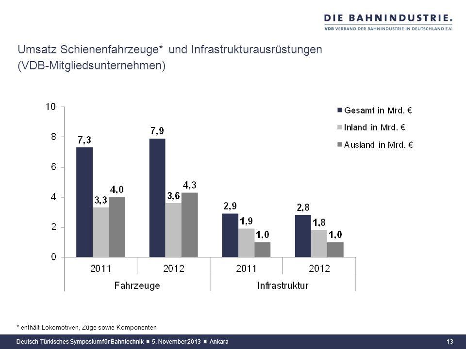 12 Umsatz der Bahnindustrie (VDB-Mitgliedsunternehmen) Deutsch-Türkisches Symposium für Bahntechnik 5. November 2013 Ankara + 4,9 %