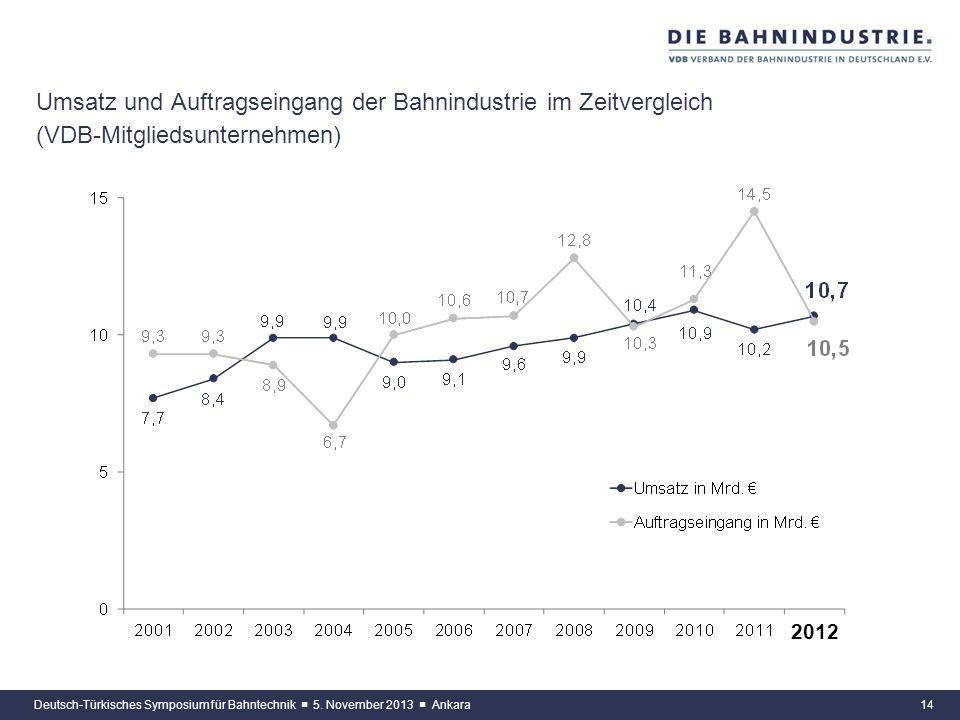 13 Umsatz Schienenfahrzeuge* und Infrastrukturausrüstungen (VDB-Mitgliedsunternehmen) Deutsch-Türkisches Symposium für Bahntechnik 5. November 2013 An