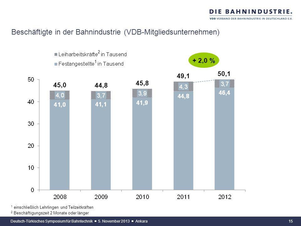 14 Umsatz und Auftragseingang der Bahnindustrie im Zeitvergleich (VDB-Mitgliedsunternehmen) Deutsch-Türkisches Symposium für Bahntechnik 5. November 2