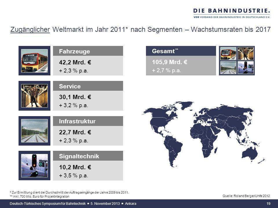 18 Zugänglicher Weltmarkt für Bahntechnik im Jahr 2011* – Wachstumsraten bis 2017 Deutsch-Türkisches Symposium für Bahntechnik 5. November 2013 Ankara