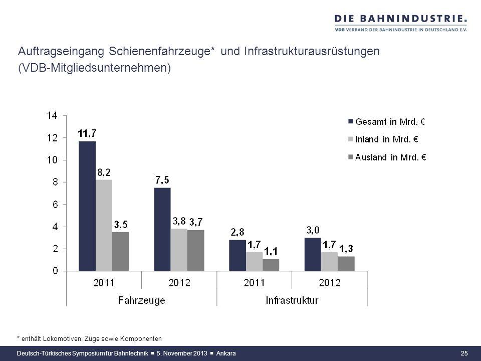 24 Auftragseingang der Bahnindustrie (VDB-Mitgliedsunternehmen) Deutsch-Türkisches Symposium für Bahntechnik 5. November 2013 Ankara - 7,1 % - 27,6 %