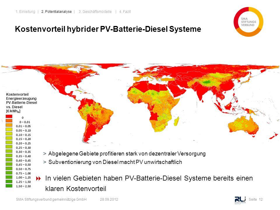 Seite 12SMA Stiftungsverbund gemeinnützige GmbH 28.09.2012 Kostenvorteil hybrider PV-Batterie-Diesel Systeme Kostenvorteil Energieerzeugung PV-Batteri