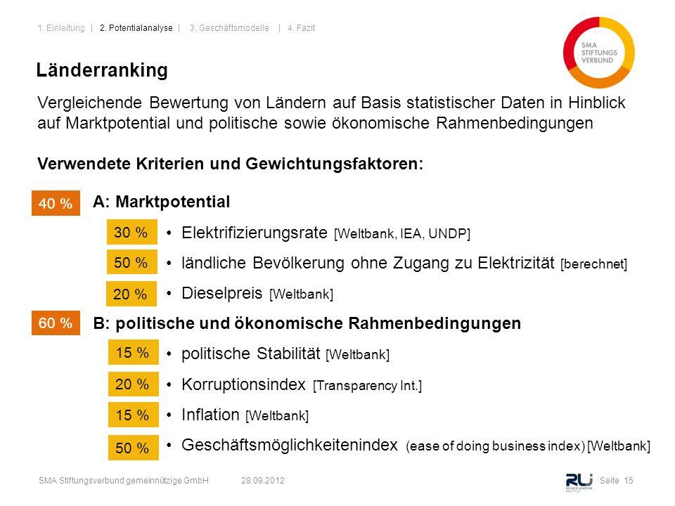 Seite 15SMA Stiftungsverbund gemeinnützige GmbH 28.09.2012 Länderranking A: Marktpotential Elektrifizierungsrate [Weltbank, IEA, UNDP] ländliche Bevöl