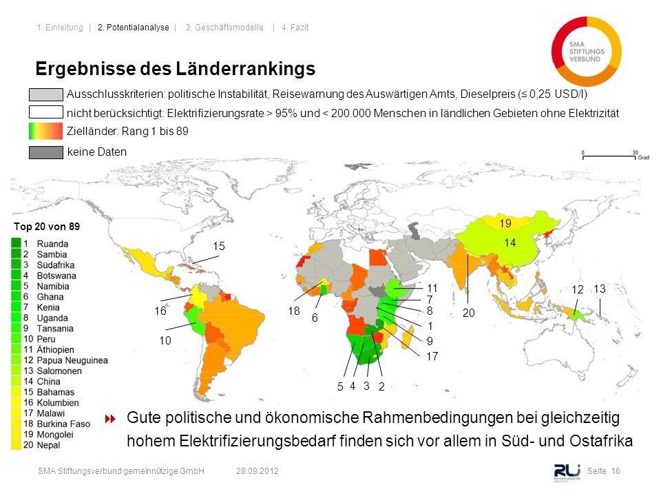 Seite 16SMA Stiftungsverbund gemeinnützige GmbH 28.09.2012 20 1 3 4 5 6 7 8 9 10 11 12 13 14 15 16 17 18 19 2 Ergebnisse des Länderrankings Ausschluss