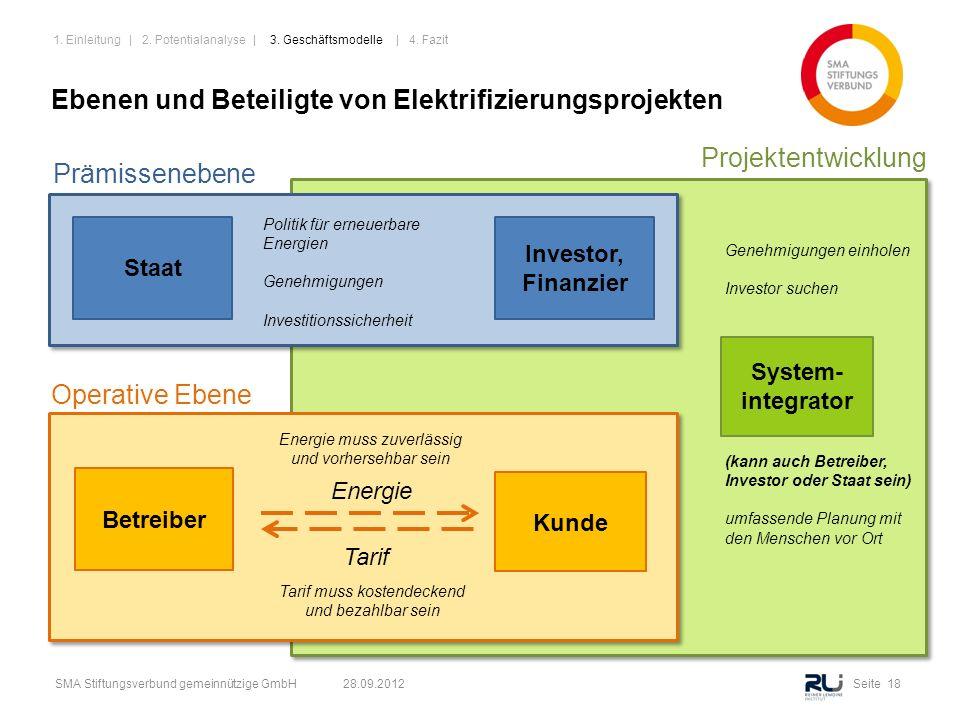 Seite 18SMA Stiftungsverbund gemeinnützige GmbH 28.09.2012 Ebenen und Beteiligte von Elektrifizierungsprojekten Betreiber Kunde Energie Tarif Tarif mu