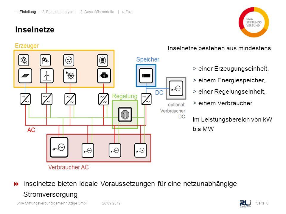 Seite 6SMA Stiftungsverbund gemeinnützige GmbH 28.09.2012 Inselnetze >einer Erzeugungseinheit, >einem Energiespeicher, >einer Regelungseinheit, >einem