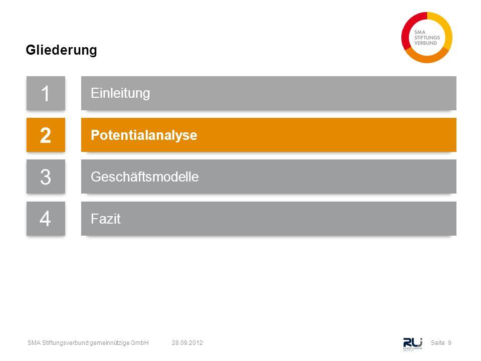 Seite 9SMA Stiftungsverbund gemeinnützige GmbH 28.09.2012 Gliederung 1 Einleitung 2 Potentialanalyse 3 Geschäftsmodelle 4 Fazit