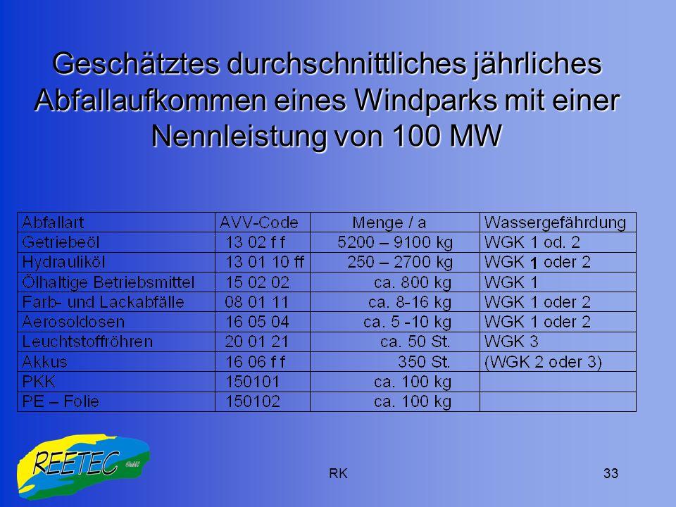 RK33 Geschätztes durchschnittliches jährliches Abfallaufkommen eines Windparks mit einer Nennleistung von 100 MW