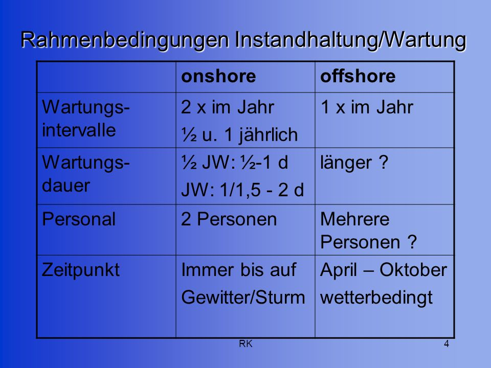 RK4 Rahmenbedingungen Instandhaltung/Wartung onshoreoffshore Wartungs- intervalle 2 x im Jahr ½ u. 1 jährlich 1 x im Jahr Wartungs- dauer ½ JW: ½-1 d
