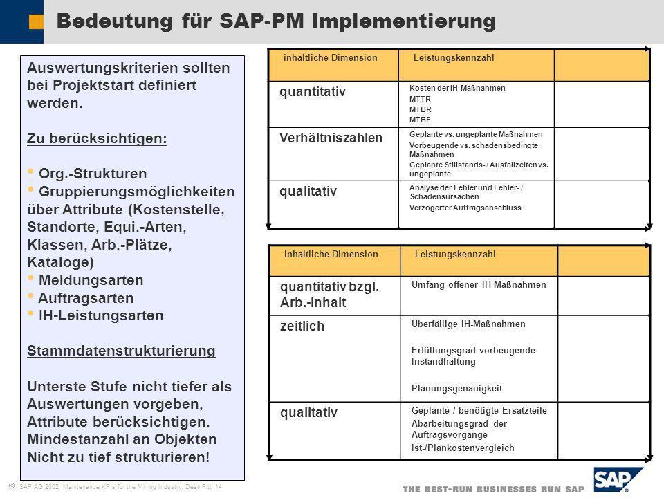 SAP AG 2002, Maintenance KPIs for the Mining Industry, Dean Fitt 14 Bedeutung für SAP-PM Implementierung inhaltliche DimensionLeistungskennzahl quanti