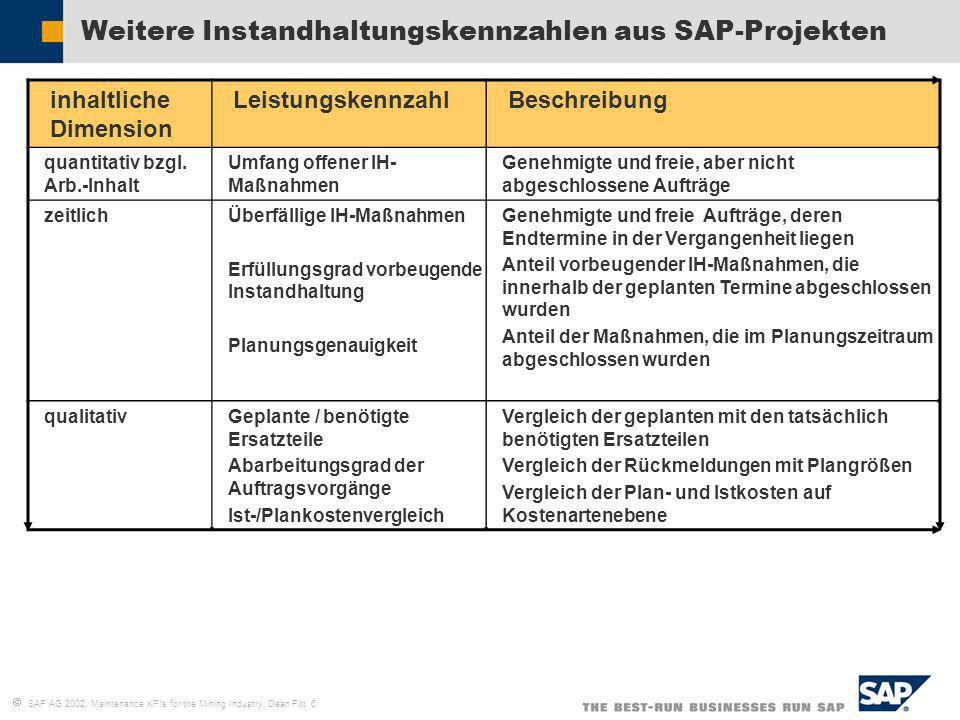 SAP AG 2002, Maintenance KPIs for the Mining Industry, Dean Fitt 6 Weitere Instandhaltungskennzahlen aus SAP-Projekten inhaltliche Dimension Leistungs