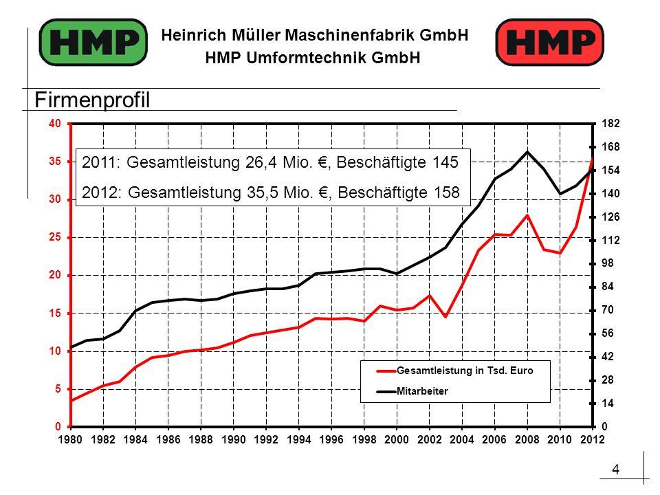 4 Heinrich Müller Maschinenfabrik GmbH HMP Umformtechnik GmbH 2011: Gesamtleistung 26,4 Mio., Beschäftigte 145 2012: Gesamtleistung 35,5 Mio., Beschäf