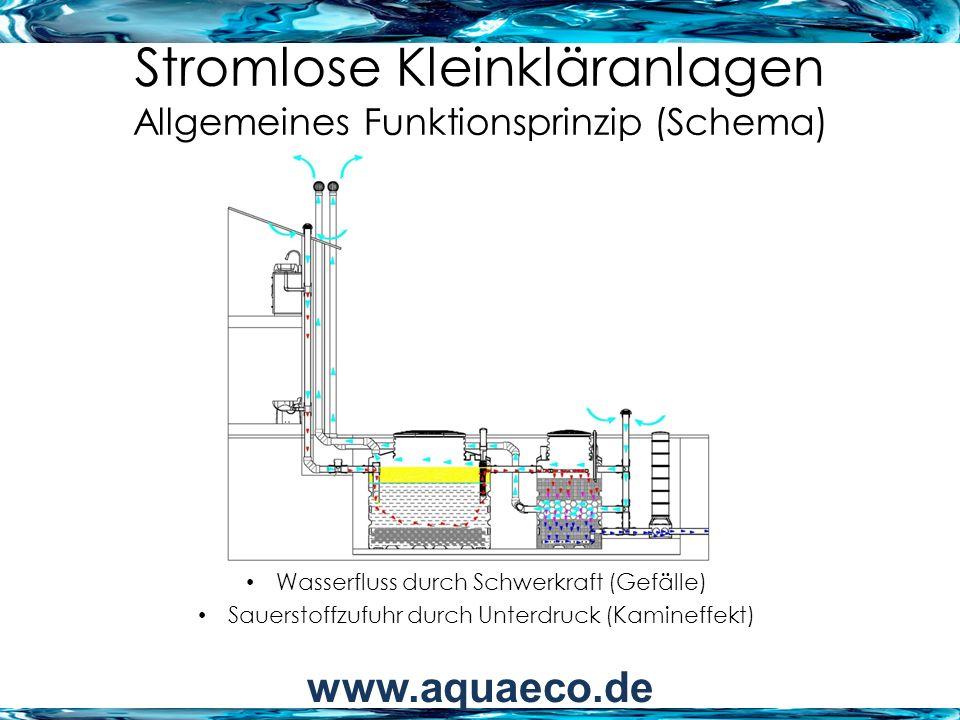 Stromlose Kleinkläranlagen Allgemeines Funktionsprinzip (Schema) Wasserfluss durch Schwerkraft (Gefälle) Sauerstoffzufuhr durch Unterdruck (Kamineffek