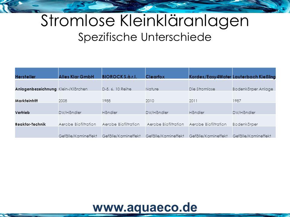 Stromlose Kleinkläranlagen Spezifische Unterschiede HerstellerAlles Klar GmbHBIOROCK S.à.r.l.ClearfoxKordes/Easy4WaterLauterbach Kießling EW Volumen (Einzelanlage) 4/65/6/104/85</= 4/6/8/10/12/16/20 < 50 EW modular Behälter (Form/Mater./Anzahl) rechteckig/PE/3 Rechteckig, inwendig versteift/PE/2-3 rechteckig/PE/3rund/Beton/3 Behältergarantie 10 Jahre25 Jahre15 Jahre25 Jahrek.