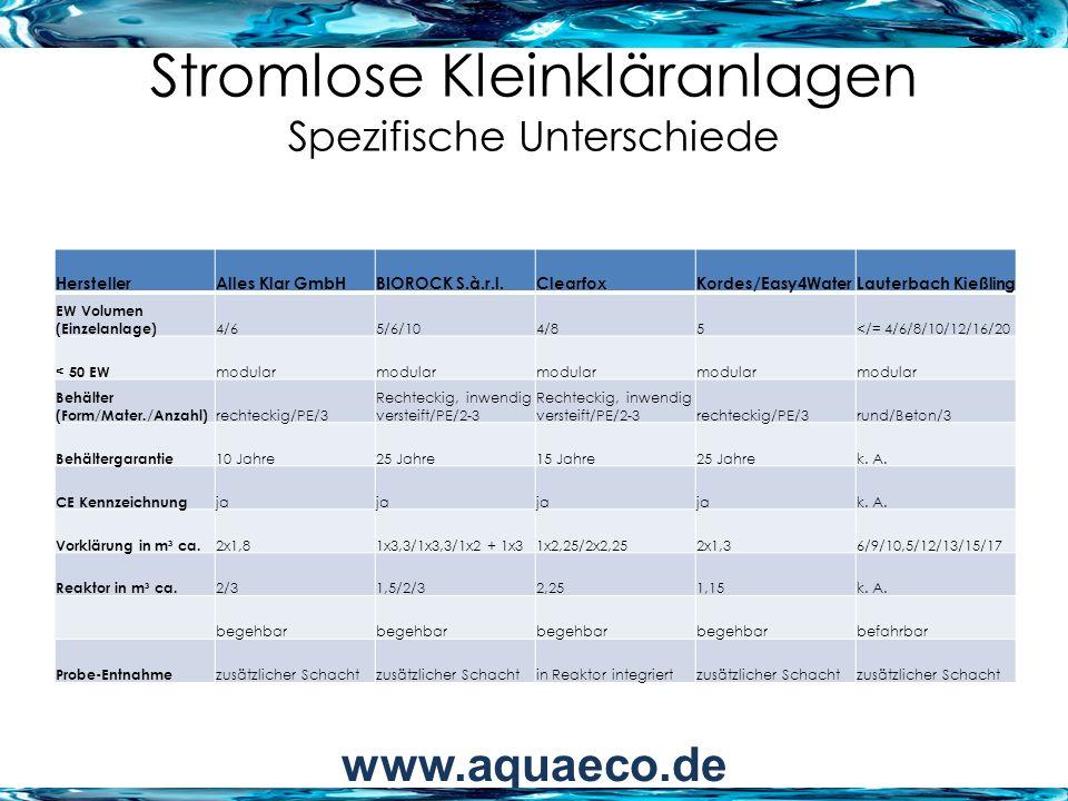 Stromlose Kleinkläranlagen Spezifische Unterschiede HerstellerAlles Klar GmbHBIOROCK S.à.r.l.ClearfoxKordes/Easy4WaterLauterbach Kießling EW Volumen (