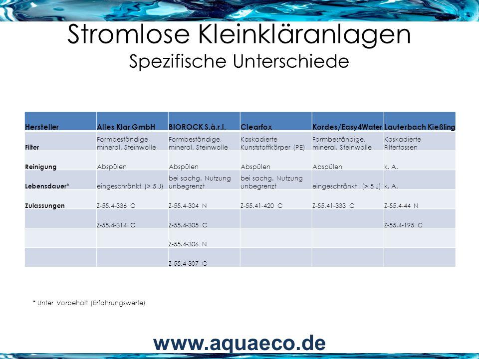 Stromlose Kleinkläranlagen Spezifische Unterschiede HerstellerAlles Klar GmbHBIOROCK S.à.r.l.ClearfoxKordes/Easy4WaterLauterbach Kießling Flächenbedarf Grube LxB ca.