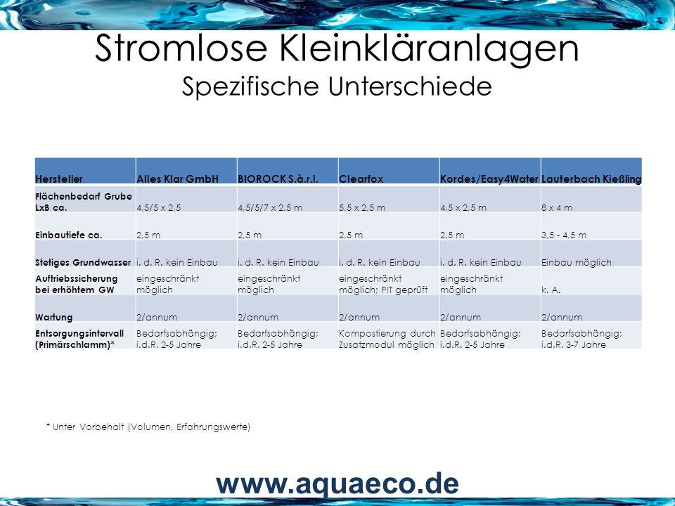 Stromlose Kleinkläranlagen Spezifische Unterschiede HerstellerAlles Klar GmbHBIOROCK S.à.r.l.ClearfoxKordes/Easy4WaterLauterbach Kießling Flächenbedar