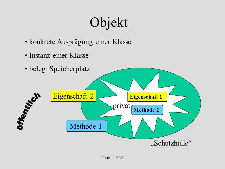 Ham EST Objekt konkrete Ausprägung einer Klasse Instanz einer Klasse belegt Speicherplatz Eigenschaft 2 Schutzhülle Methode 1 Eigenschaft 1 Methode 2 privat