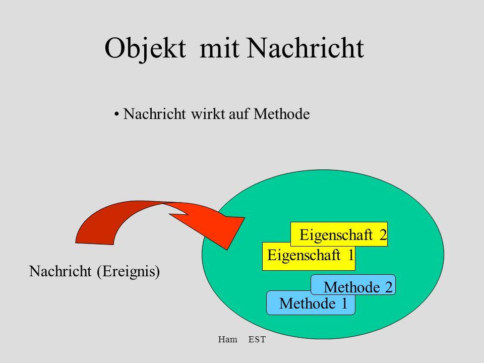 Ham EST Objekt mit Nachricht Nachricht wirkt auf Methode Nachricht (Ereignis) Methode 1 Methode 2 Eigenschaft 1 Eigenschaft 2