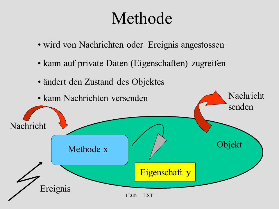 Ham EST Methode kann auf private Daten (Eigenschaften) zugreifen Eigenschaft y wird von Nachrichten oder Ereignis angestossen ändert den Zustand des Objektes kann Nachrichten versenden Nachricht Objekt Nachricht senden Methode x Ereignis