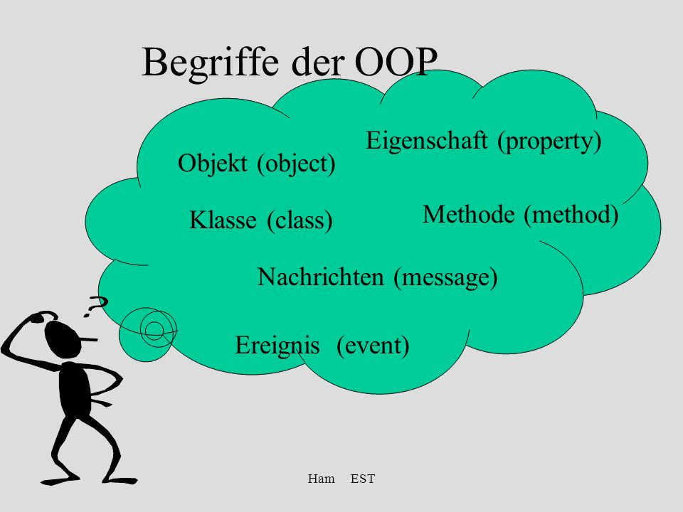 Ham EST Begriffe der OOP Objekt (object) Klasse (class) Methode (method) Eigenschaft (property) Ereignis (event) Nachrichten (message)