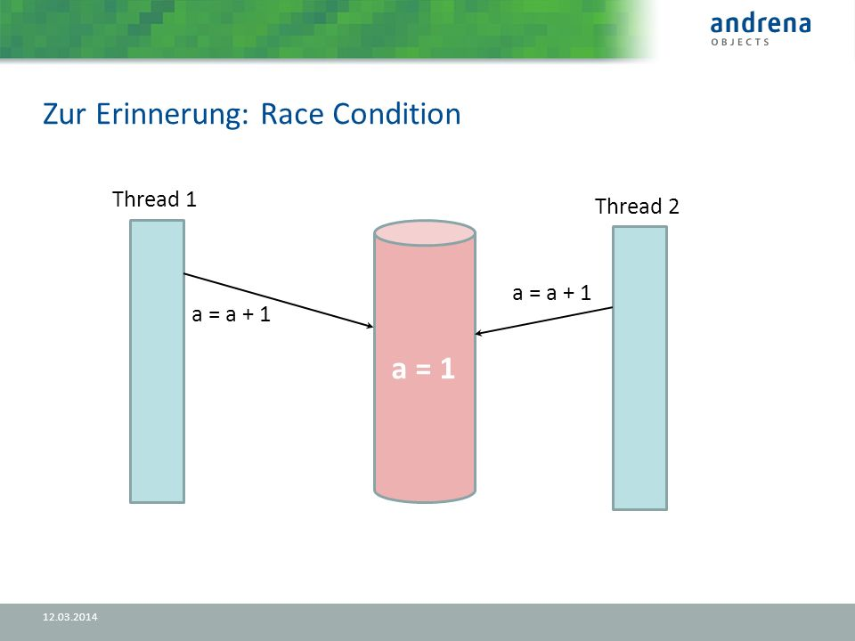 Zur Erinnerung: Race Condition a = 1 Thread 1 a = a + 1 Thread 2 a = a + 1