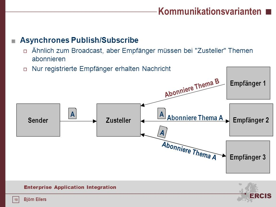 10 Enterprise Application Integration Björn Eilers Kommunikationsvarianten Asynchrones Publish/Subscribe Ähnlich zum Broadcast, aber Empfänger müssen