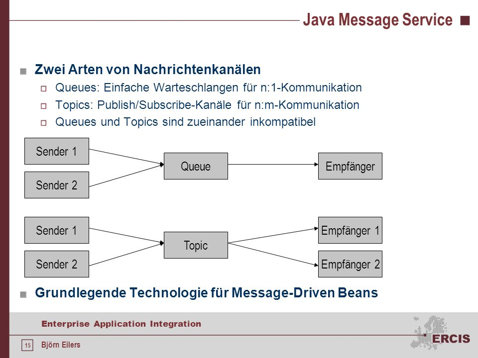 15 Enterprise Application Integration Björn Eilers Java Message Service Zwei Arten von Nachrichtenkanälen Queues: Einfache Warteschlangen für n:1-Kommunikation Topics: Publish/Subscribe-Kanäle für n:m-Kommunikation Queues und Topics sind zueinander inkompatibel Grundlegende Technologie für Message-Driven Beans Sender 1 Sender 2 Sender 1 Sender 2 Queue Topic Empfänger Empfänger 1 Empfänger 2