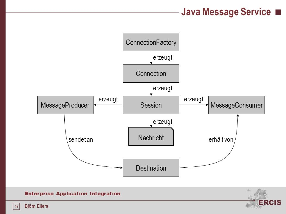 18 Enterprise Application Integration Björn Eilers Java Message Service ConnectionFactory Connection erzeugt Session erzeugt Nachricht erzeugt Message