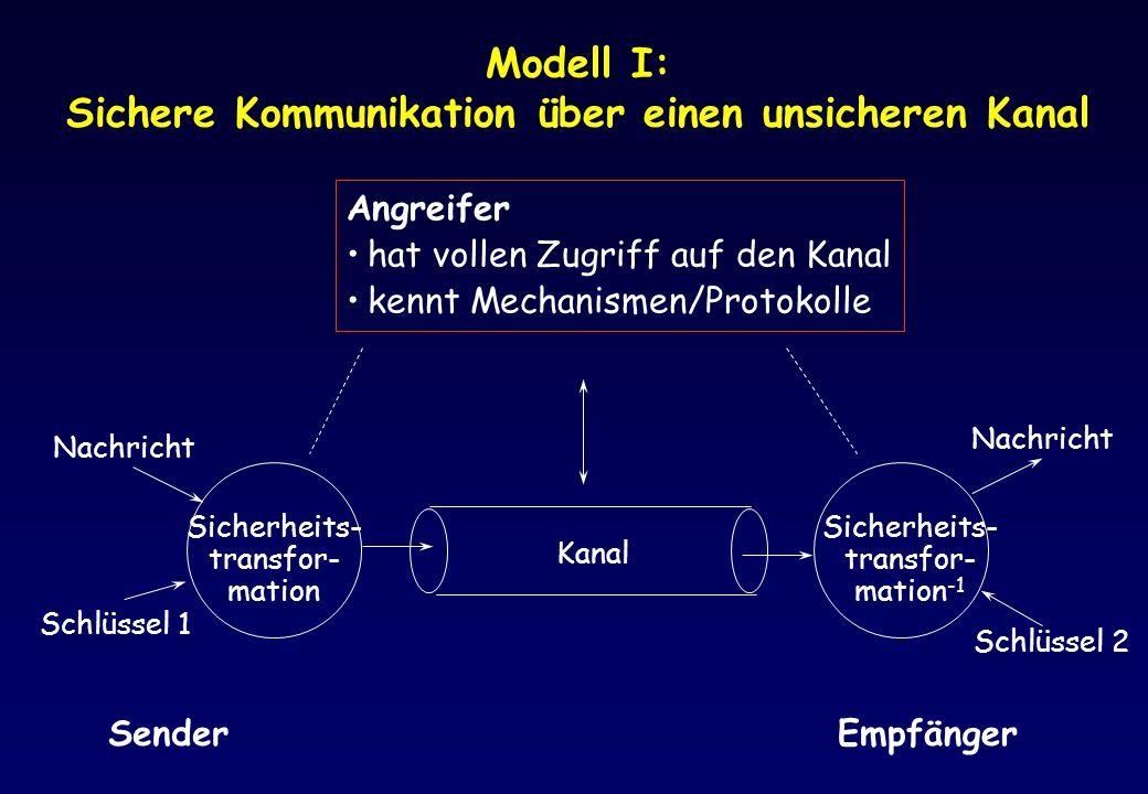 Modell I: Sichere Kommunikation über einen unsicheren Kanal Kanal Sicherheits- transfor- mation Nachricht Schlüssel 1 Nachricht Schlüssel 2 SenderEmpf