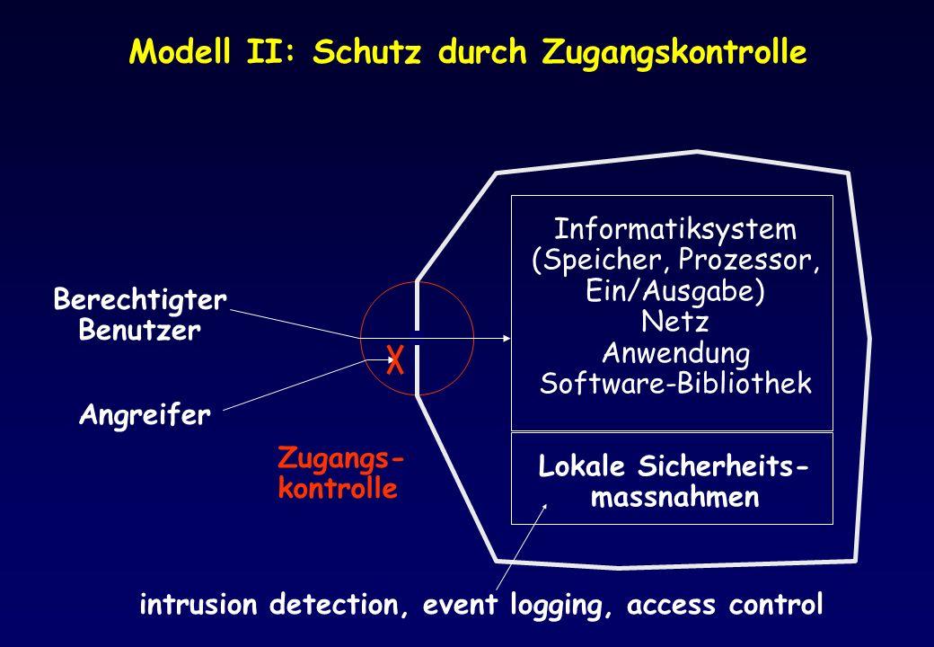 Modell II: Schutz durch Zugangskontrolle Informatiksystem (Speicher, Prozessor, Ein/Ausgabe) Netz Anwendung Software-Bibliothek Lokale Sicherheits- ma