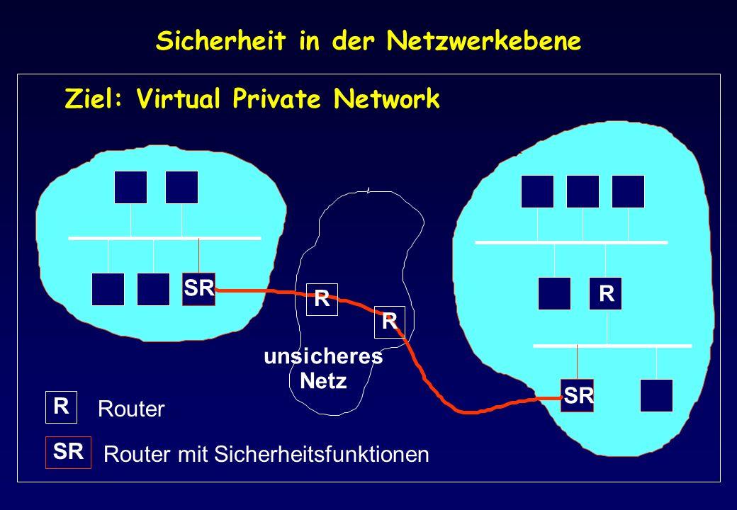 Sicherheit in der Netzwerkebene R SR unsicheres Netz R R R SR Router Router mit Sicherheitsfunktionen Ziel: Virtual Private Network