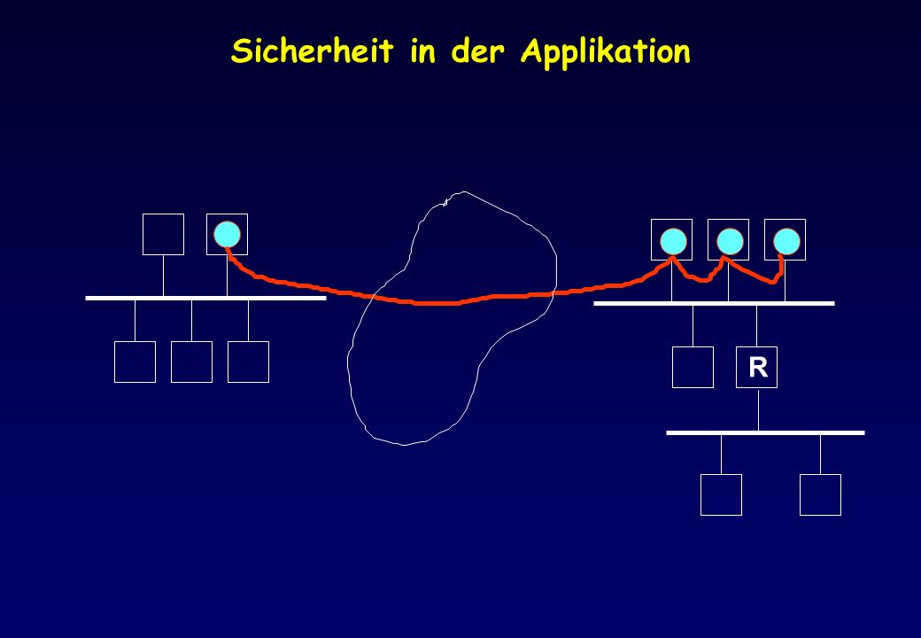 Sicherheit in der Applikation R