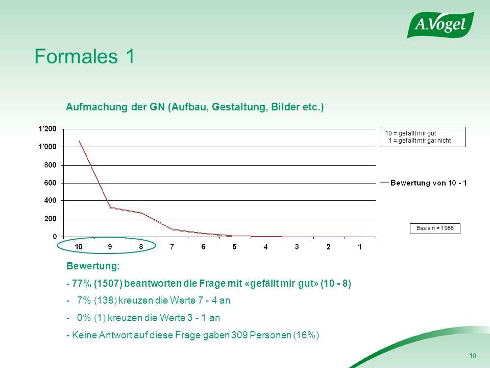 10 Formales 1 Aufmachung der GN (Aufbau, Gestaltung, Bilder etc.) Basis n = 1955 Bewertung: - 77% (1507) beantworten die Frage mit «gefällt mir gut» (