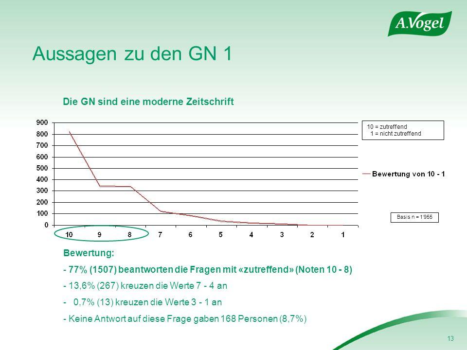 13 Aussagen zu den GN 1 Die GN sind eine moderne Zeitschrift Basis n = 1955 Bewertung: - 77% (1507) beantworten die Fragen mit «zutreffend» (Noten 10 - 8) - 13,6% (267) kreuzen die Werte 7 - 4 an - 0,7% (13) kreuzen die Werte 3 - 1 an - Keine Antwort auf diese Frage gaben 168 Personen (8,7%) 10 = zutreffend 1 = nicht zutreffend