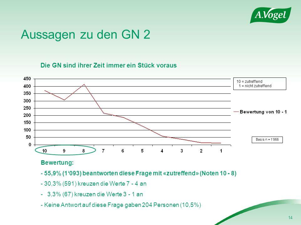 14 Aussagen zu den GN 2 Die GN sind ihrer Zeit immer ein Stück voraus Basis n = 1955 Bewertung: - 55,9% (1093) beantworten diese Frage mit «zutreffend» (Noten 10 - 8) - 30,3% (591) kreuzen die Werte 7 - 4 an - 3,3% (67) kreuzen die Werte 3 - 1 an - Keine Antwort auf diese Frage gaben 204 Personen (10,5%) 10 = zutreffend 1 = nicht zutreffend