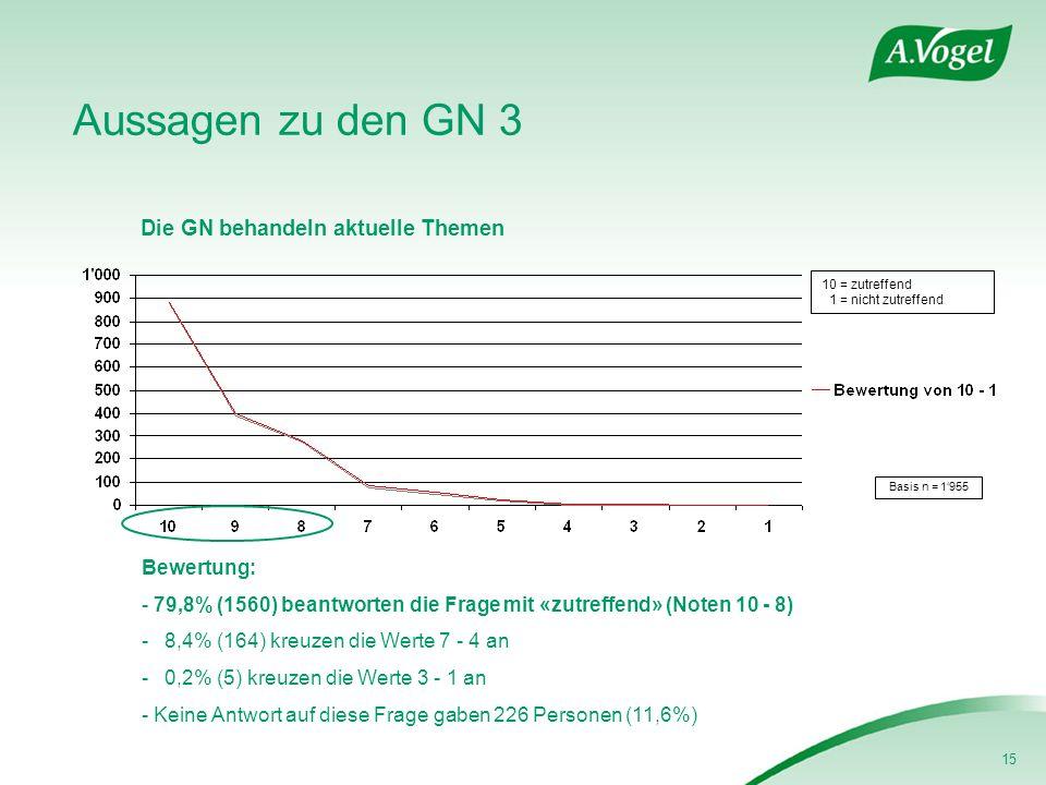15 Aussagen zu den GN 3 Die GN behandeln aktuelle Themen Basis n = 1955 Bewertung: - 79,8% (1560) beantworten die Frage mit «zutreffend» (Noten 10 - 8) - 8,4% (164) kreuzen die Werte 7 - 4 an - 0,2% (5) kreuzen die Werte 3 - 1 an - Keine Antwort auf diese Frage gaben 226 Personen (11,6%) 10 = zutreffend 1 = nicht zutreffend
