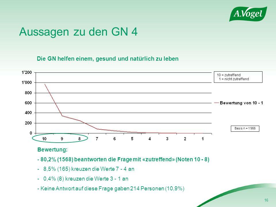 16 Aussagen zu den GN 4 Die GN helfen einem, gesund und natürlich zu leben Basis n = 1955 Bewertung: - 80,2% (1568) beantworten die Frage mit «zutreffend» (Noten 10 - 8) - 8,5% (165) kreuzen die Werte 7 - 4 an - 0,4% (8) kreuzen die Werte 3 - 1 an - Keine Antwort auf diese Frage gaben 214 Personen (10,9%) 10 = zutreffend 1 = nicht zutreffend