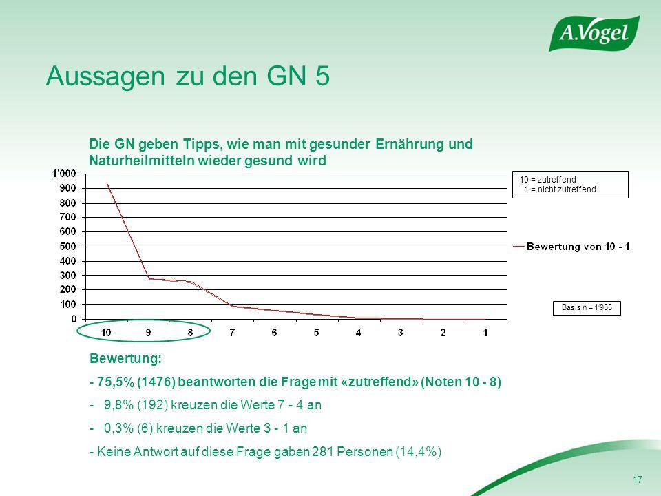 17 Aussagen zu den GN 5 Die GN geben Tipps, wie man mit gesunder Ernährung und Naturheilmitteln wieder gesund wird Basis n = 1955 Bewertung: - 75,5% (